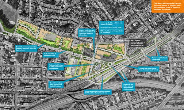 Glen Park Community Plan concept map