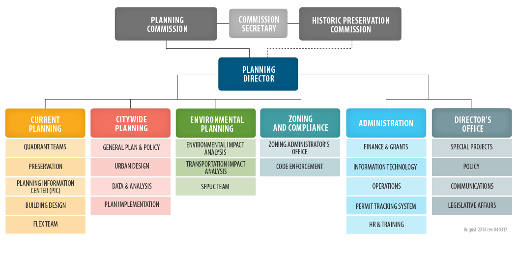 organizational chart and directory planning department