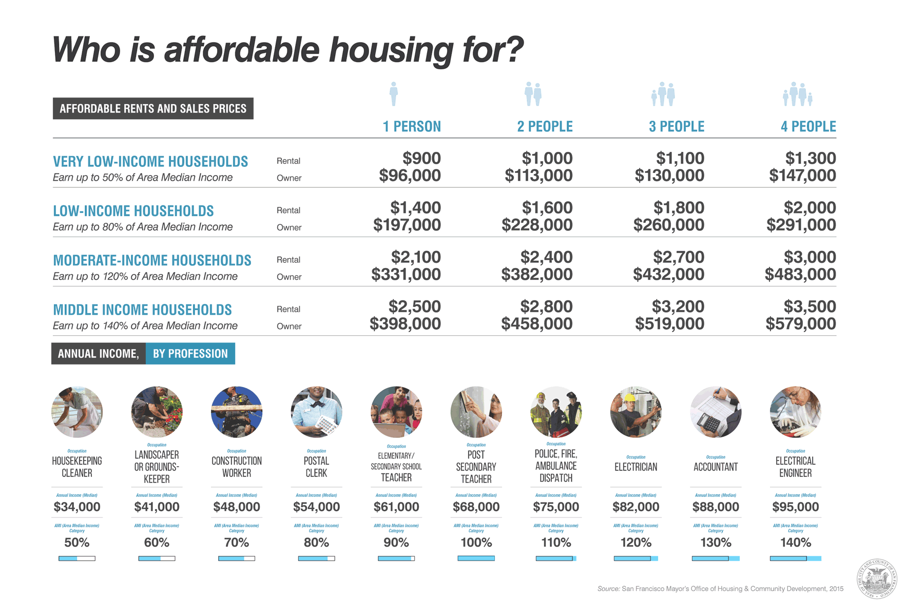 Who is Affordable Housing for Chart