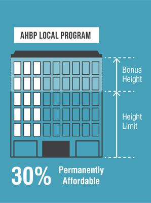 Local 30%_AHBP program