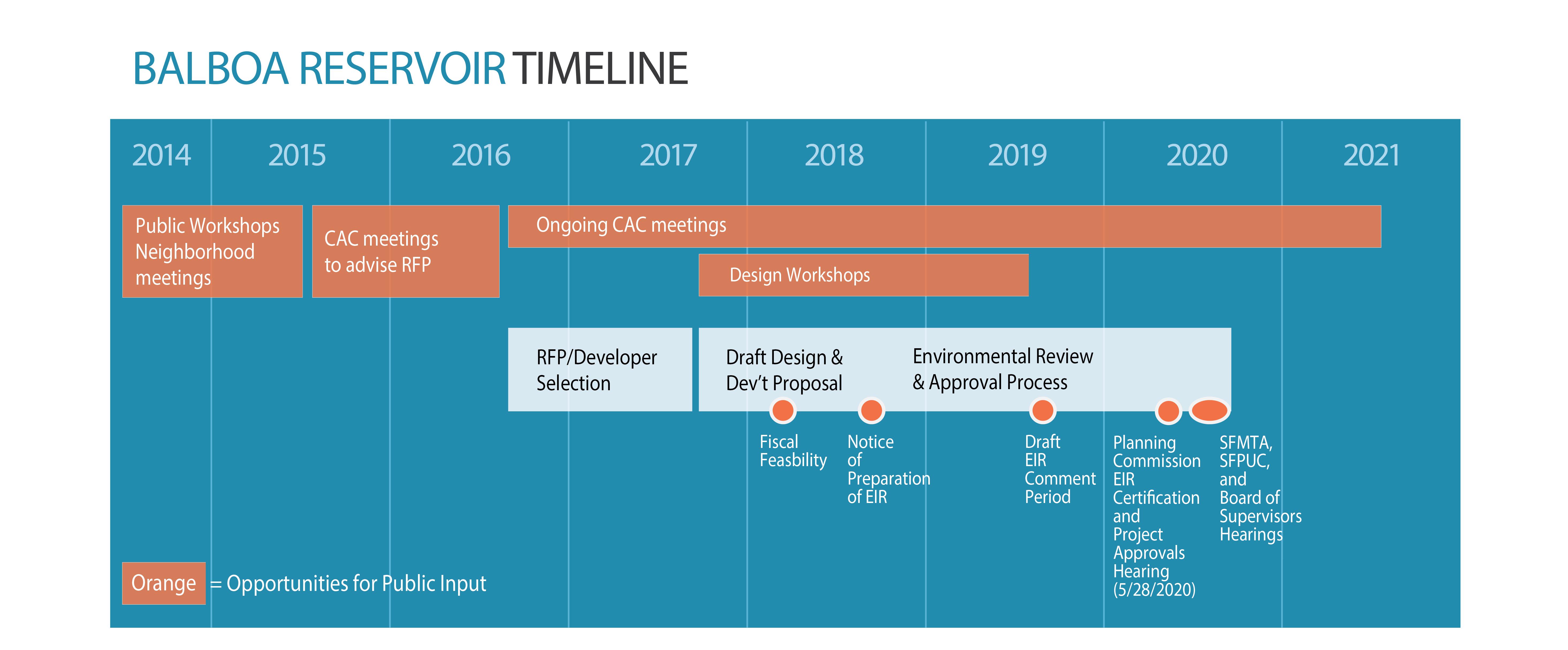 Balboa Reservoir Project Timeline