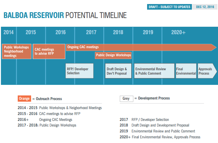 Balboa Reservoir Project Timeline